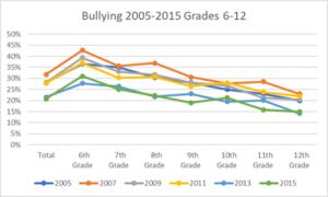 bullying 2005-2015
